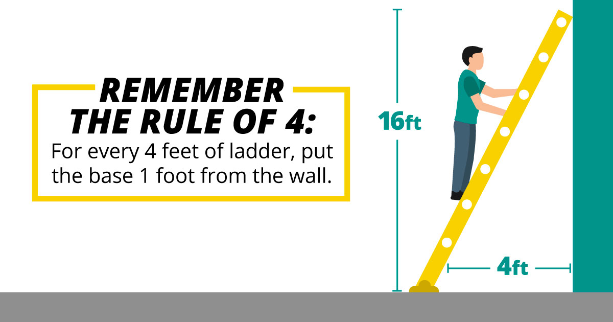 Remember the rule of 4: For every 4 feet of ladder, put the base 1 foot from the wall.